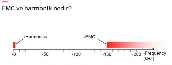 What is EMC and HARMONIC?